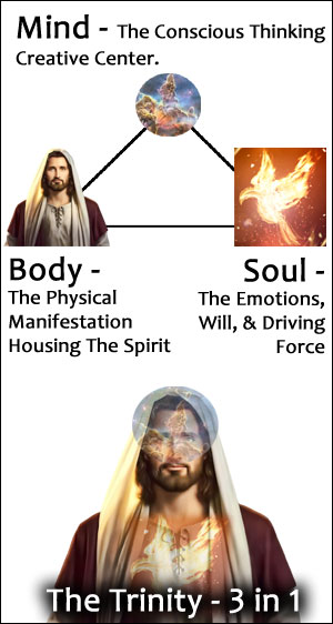 The trinity is like mind body and soul